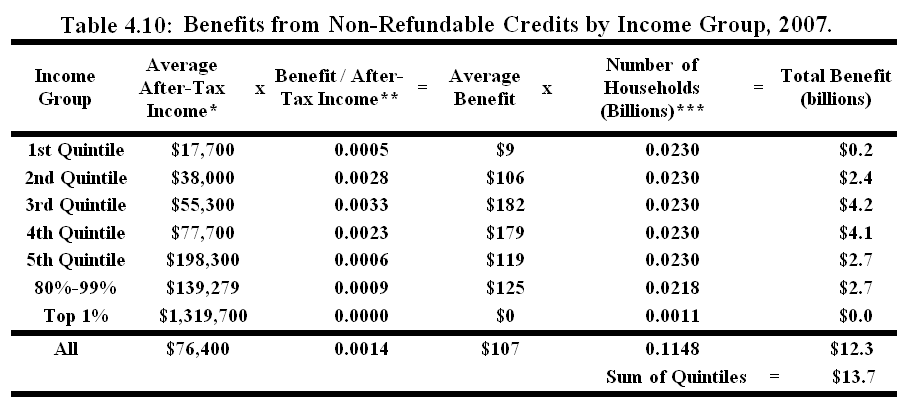Welfare, Tax Expenditures, and Redistribution